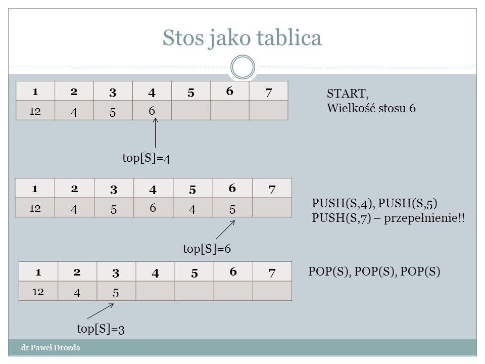 Stos jako tablica 1 2 3 4 5 6 7 12 START, Wielkość stosu 6 top[S]=4 1